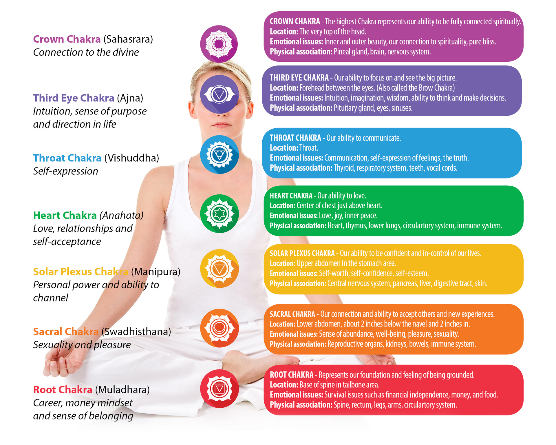 What Is A Chakra Soul Reflections Healing Edmonton Reiki Specialist